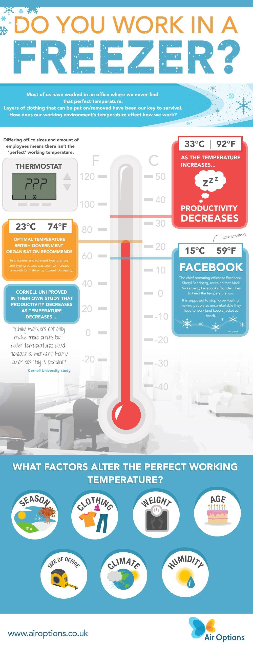Optimum Working Temperatures